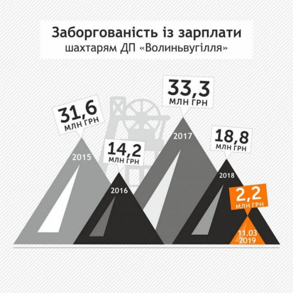 Інфографіка volynpost.com